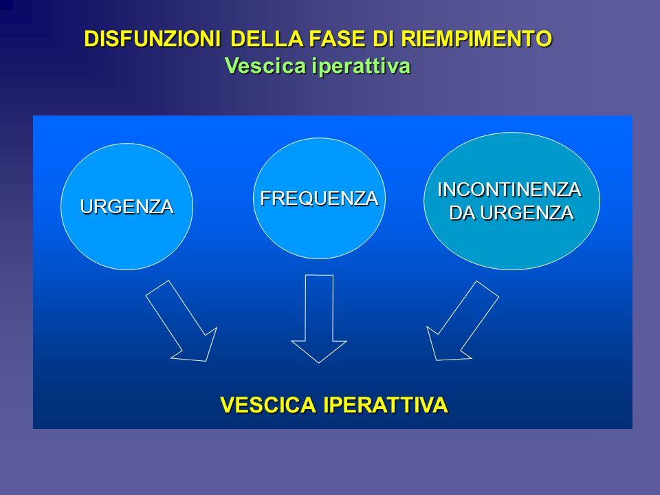 DISFUNZIONI DELLA FASE DI RIEMPIMENTO Vescica iperattiva URGENZA FREQUENZA INCONTINENZA DA URGENZA VESCICA IPERATTIVA