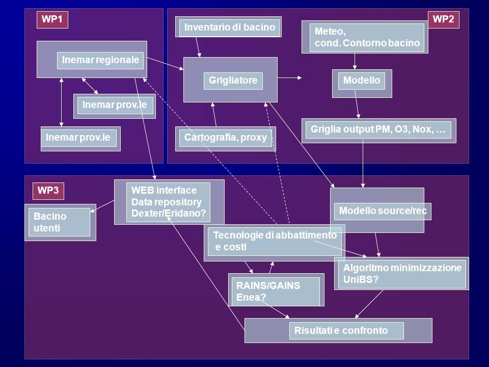Inemar regionale Inemar prov.le Inventario di bacino Inemar prov.le Grigliatore Cartografia, proxy WP1 Tecnologie di abbattimento e costi Risultati e confronto WEB interface Data repository Dexter/Eridano.