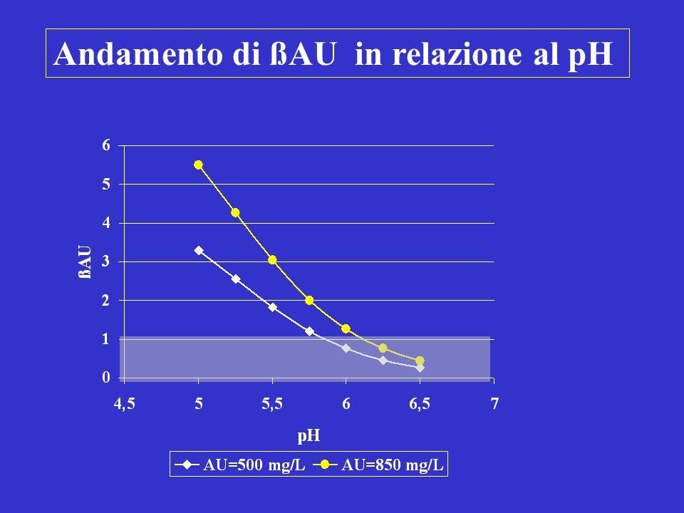 Modificazioni della biochimica urinaria dopo incubazione di urine sterili con Ureasi pCO 2 NH 4 + CO 3 - pH