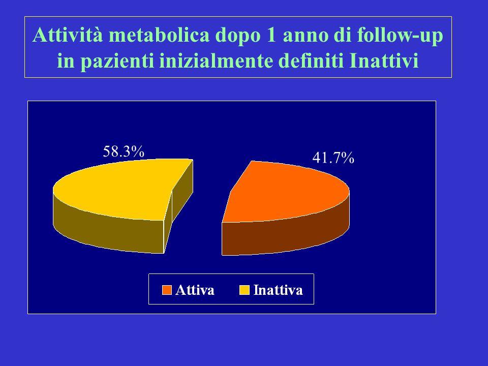 Attività metabolica dopo 1 anno di follow-up in pazienti inizialmente definiti Inattivi 58.3% 41.7%