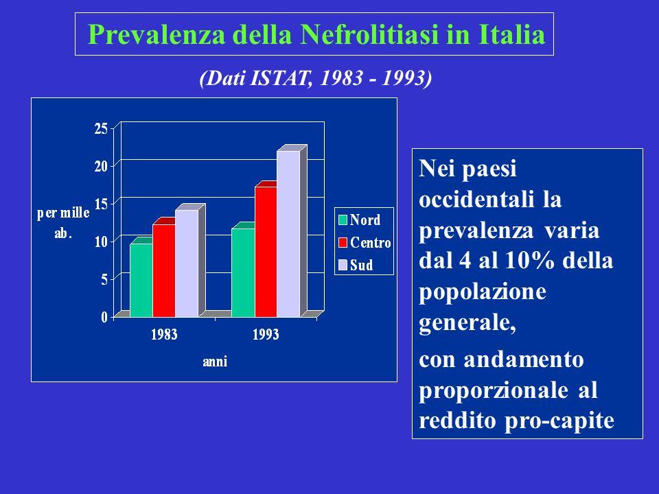 Familiarità di malattia in pazienti calcolotici (Dati ISTAT - 1993) GenitoriFratelli