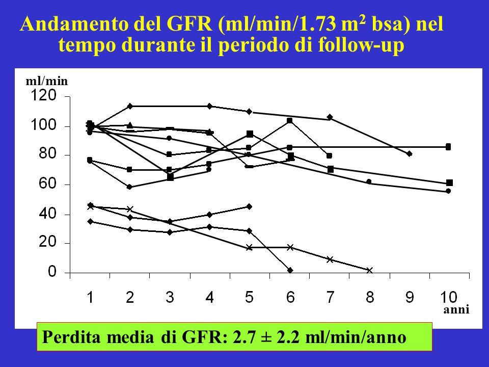 Andamento del GFR (ml/min/1.73 m 2 bsa) nel tempo durante il periodo di follow-up ml/min anni Perdita media di GFR: 2.7 ± 2.2 ml/min/anno