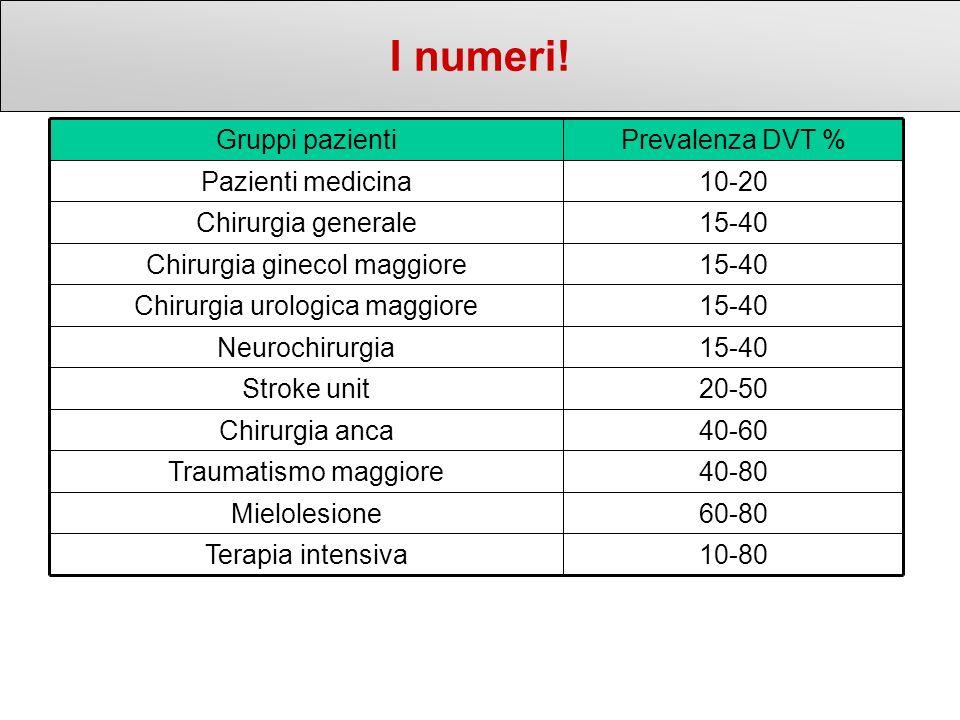 I numeri! 10-80Terapia intensiva 60-80Mielolesione 40-80Traumatismo maggiore 40-60Chirurgia anca 20-50Stroke unit 15-40Neurochirurgia 15-40Chirurgia u