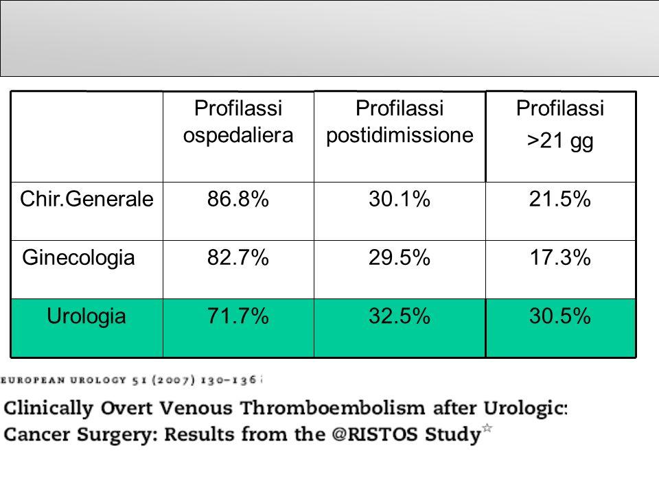 32.5% 29.5% 30.1% Profilassi postidimissione 71.7% 82.7% 86.8% Profilassi ospedaliera 30.5%Urologia 17.3%Ginecologia 21.5%Chir.Generale Profilassi >21