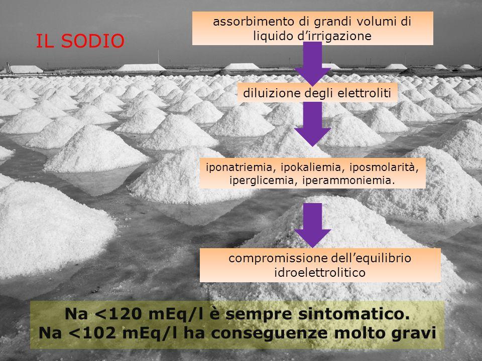 IL SODIO Na <120 mEq/l è sempre sintomatico. Na <102 mEq/l ha conseguenze molto gravi assorbimento di grandi volumi di liquido dirrigazione diluizione
