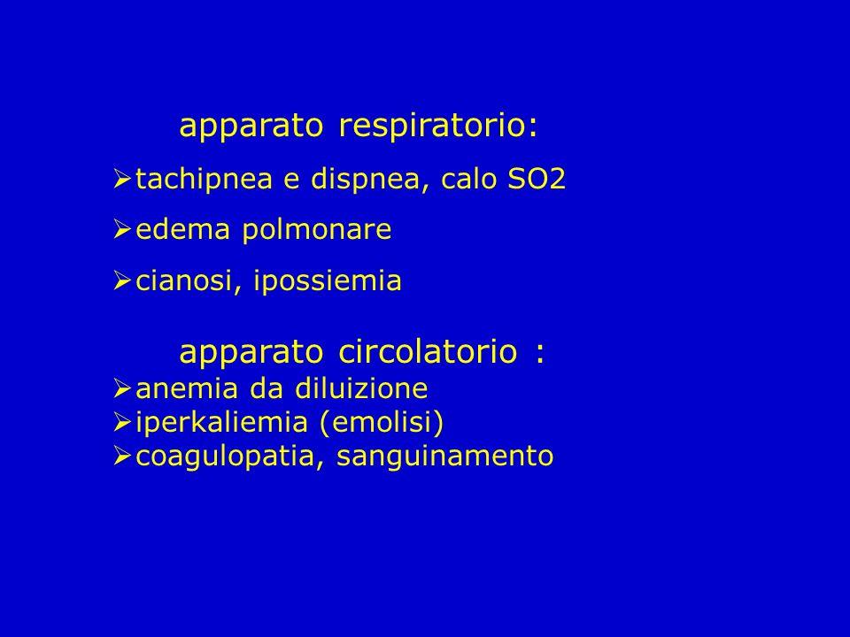 apparato respiratorio: tachipnea e dispnea, calo SO2 edema polmonare cianosi, ipossiemia apparato circolatorio : anemia da diluizione iperkaliemia (em