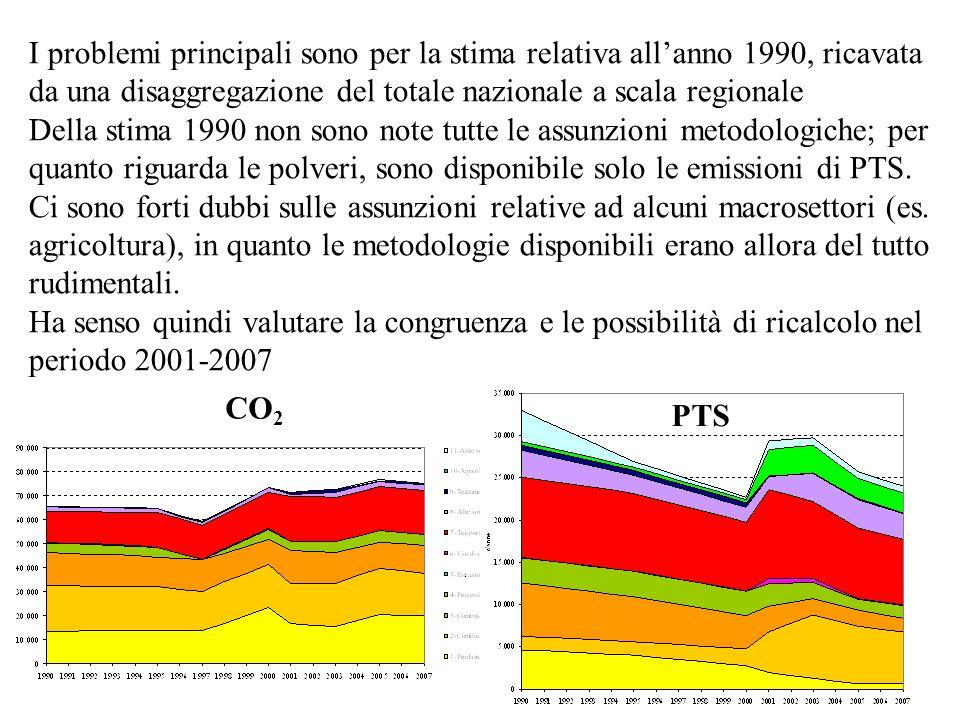I problemi principali sono per la stima relativa allanno 1990, ricavata da una disaggregazione del totale nazionale a scala regionale Della stima 1990
