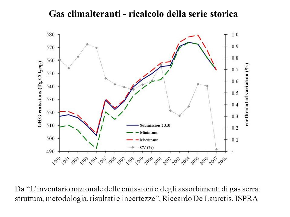 In Lombardia con Inemar sono state prodotte stime di emissione relative agli anni 1997 2001 2003 2005 e 2007.