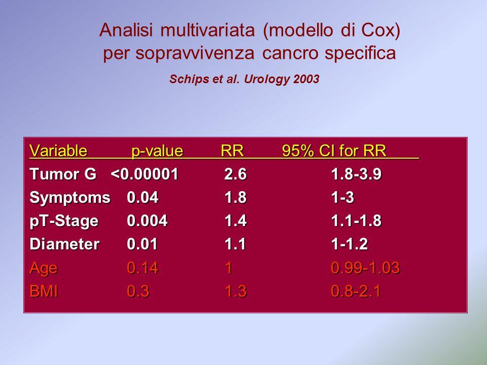 Variable p-value RR 95% CI for RR Tumor G <0.000012.6 1.8-3.9 Symptoms0.041.8 1-3 pT-Stage0.0041.4 1.1-1.8 Diameter 0.011.1 1-1.2 Age0.141 0.99-1.03 B
