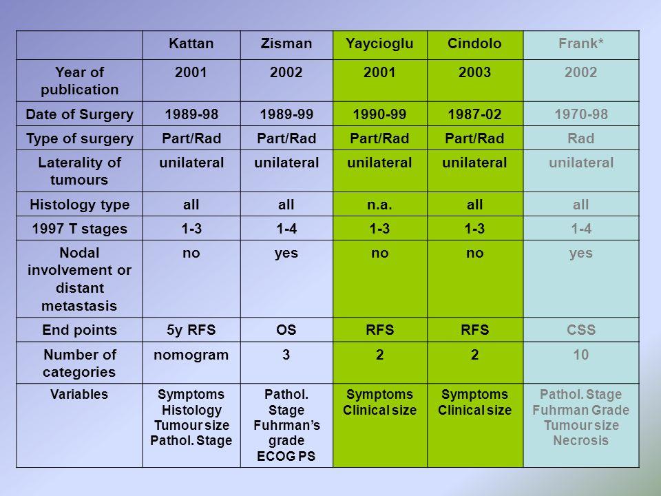 KattanZismanYayciogluCindoloFrank* Year of publication 20012002200120032002 Date of Surgery1989-981989-991990-991987-021970-98 Type of surgeryPart/Rad