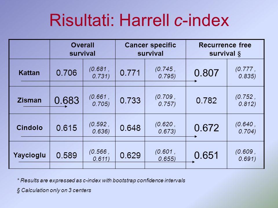 Risultati: Harrell c-index Overall survival Cancer specific survival Recurrence free survival § Kattan 0.706 (0.681, 0.731) 0.771 (0.745, 0.795) 0.807
