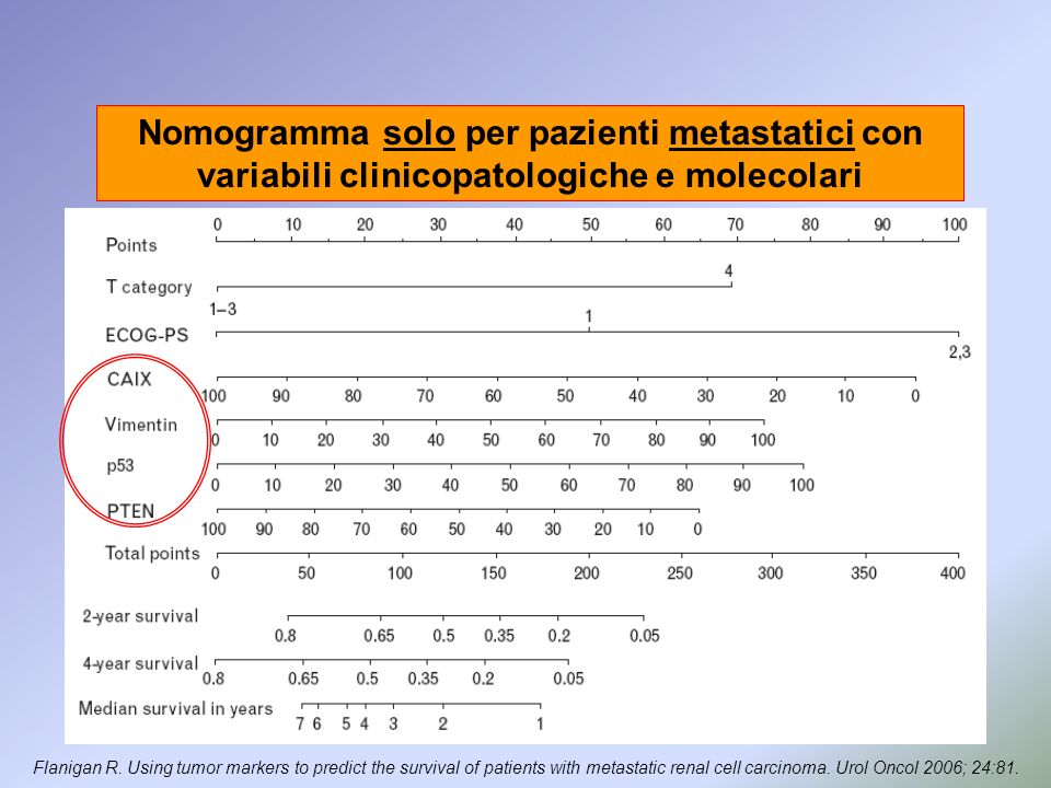 Nomogramma solo per pazienti metastatici con variabili clinicopatologiche e molecolari Flanigan R. Using tumor markers to predict the survival of pati