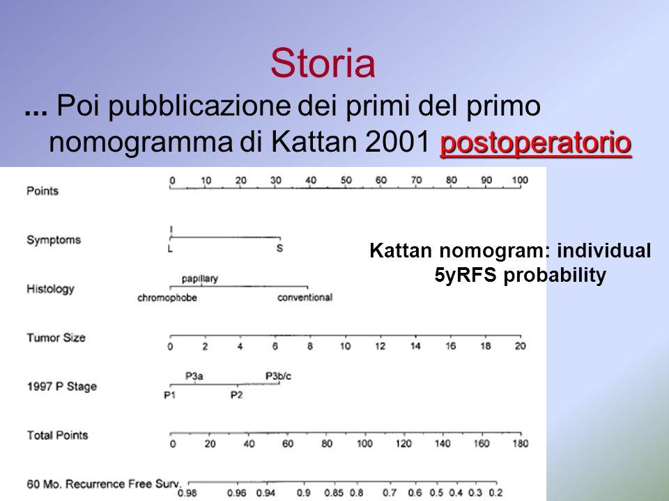 Storia postoperatorio... Poi pubblicazione dei primi del primo nomogramma di Kattan 2001 postoperatorio Kattan nomogram: individual 5yRFS probability