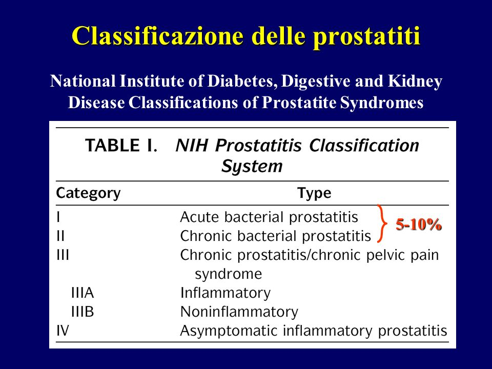 Classificazione delle prostatiti National Institute of Diabetes, Digestive and Kidney Disease Classifications of Prostatite Syndromes 5-10%