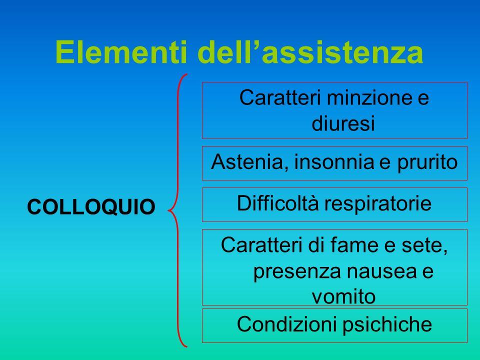 COLLOQUIO Elementi dellassistenza Caratteri minzione e diuresi Astenia, insonnia e prurito Difficoltà respiratorie Caratteri di fame e sete, presenza