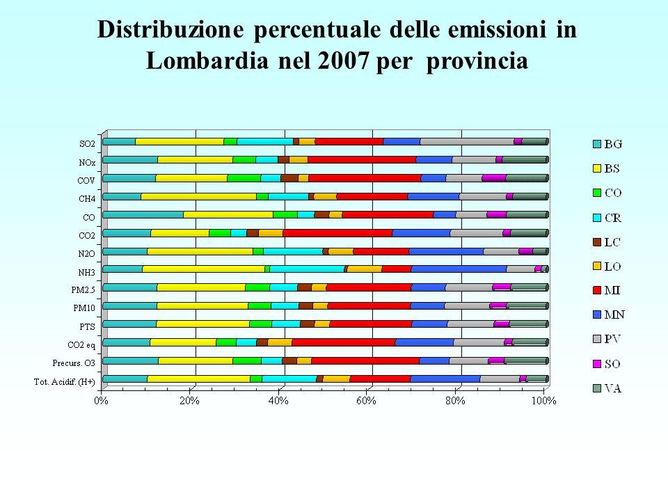 Distribuzione percentuale delle emissioni in Lombardia nel 2007 per provincia