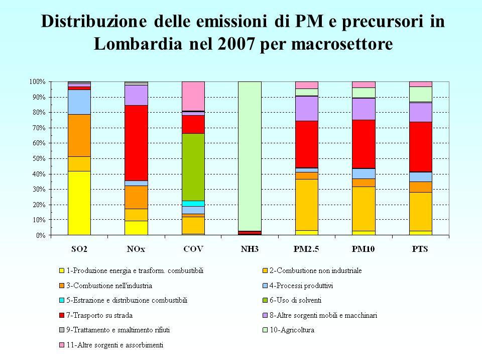 Distribuzione delle emissioni di PM e precursori in Lombardia nel 2007 per macrosettore