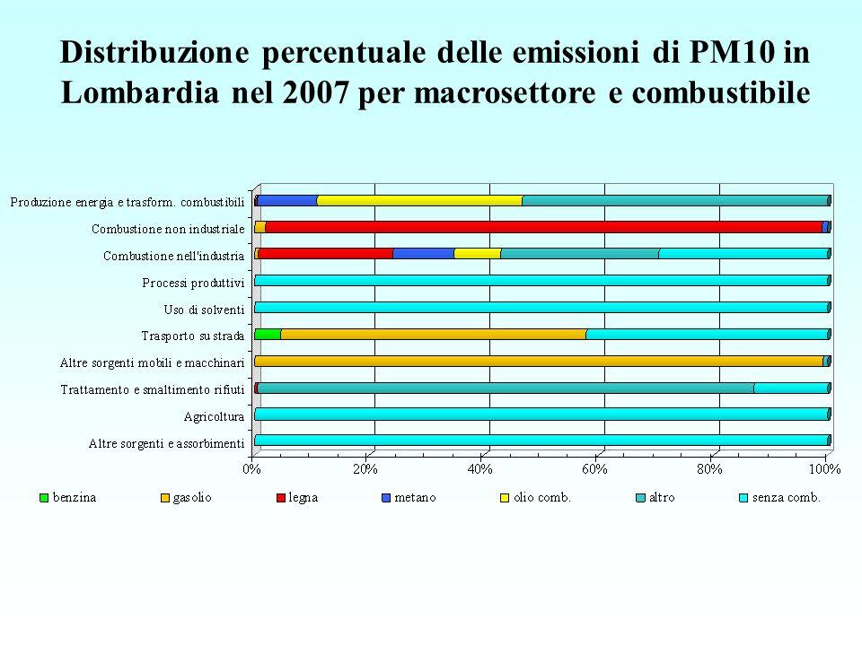 Distribuzione percentuale delle emissioni di PM10 in Lombardia nel 2007 per macrosettore e combustibile