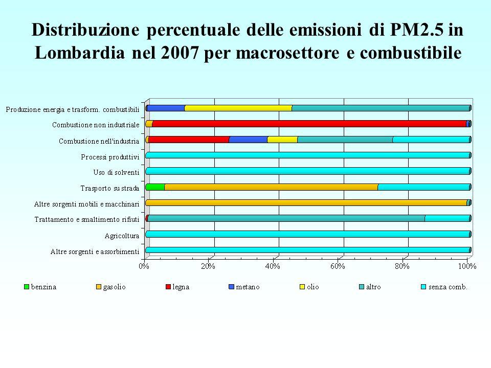 Distribuzione percentuale delle emissioni di PM2.5 in Lombardia nel 2007 per macrosettore e combustibile