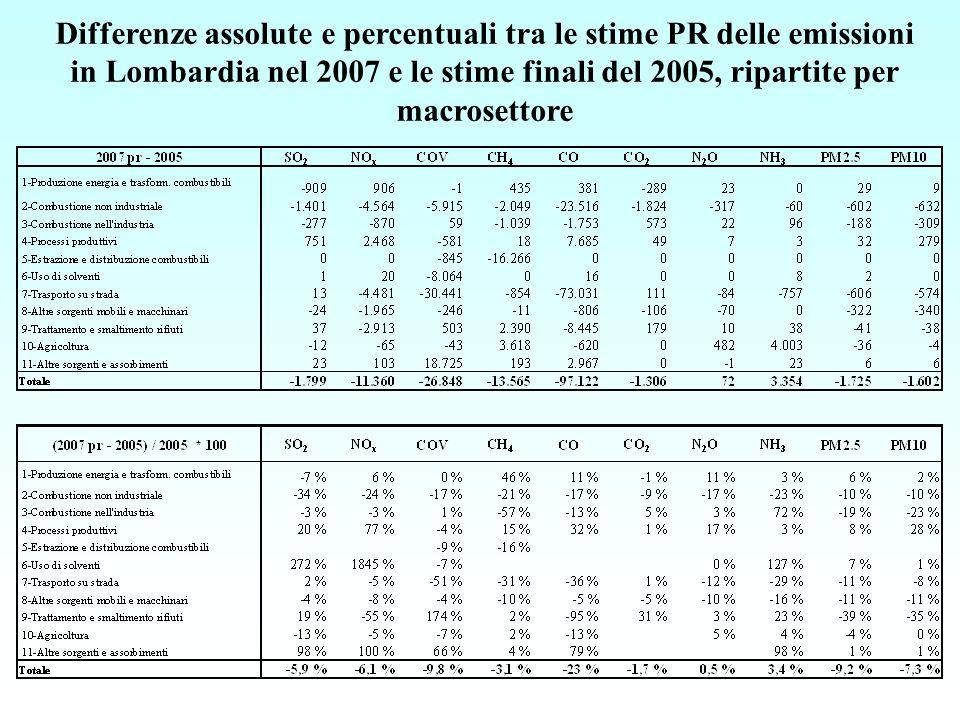 Differenze assolute e percentuali tra le stime PR delle emissioni in Lombardia nel 2007 e le stime finali del 2005, ripartite per macrosettore