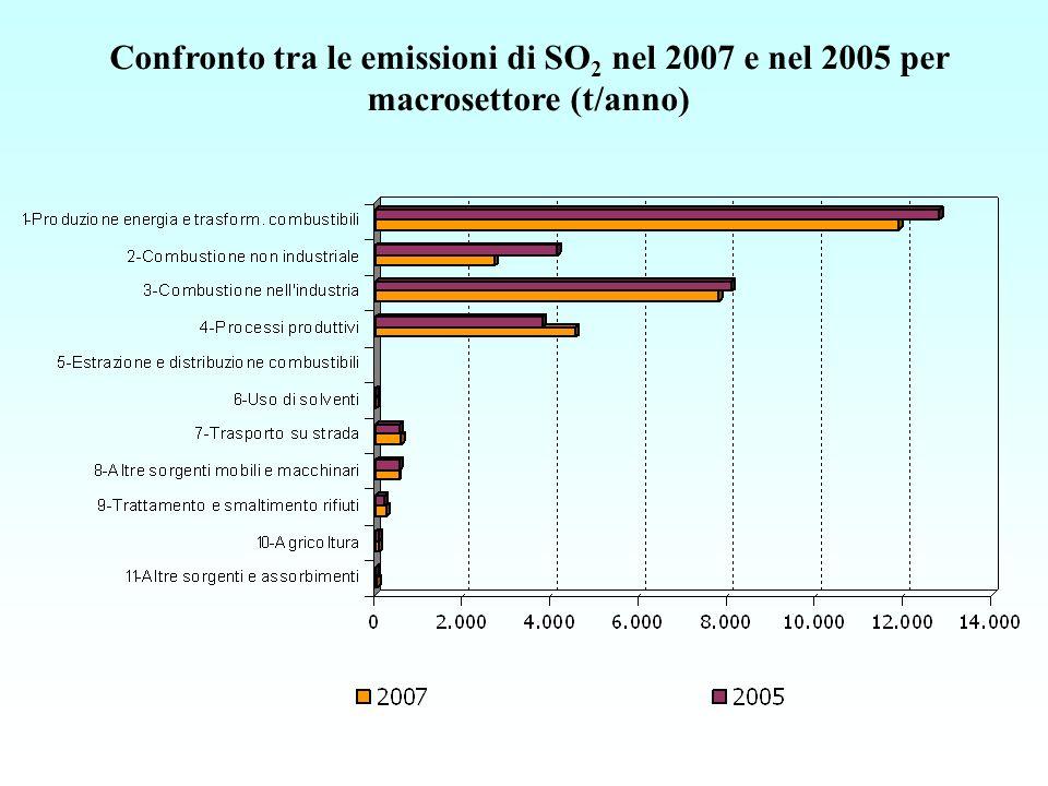 Confronto tra le emissioni di SO 2 nel 2007 e nel 2005 per macrosettore (t/anno)