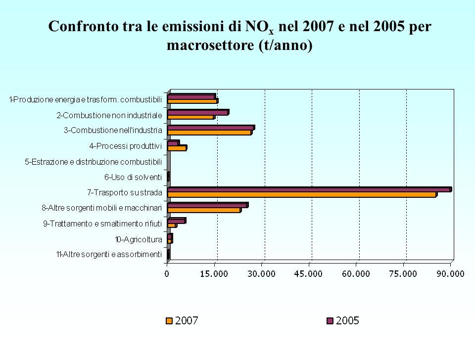 Confronto tra le emissioni di NO x nel 2007 e nel 2005 per macrosettore (t/anno)