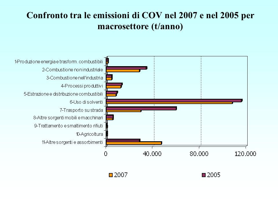 Confronto tra le emissioni di COV nel 2007 e nel 2005 per macrosettore (t/anno)