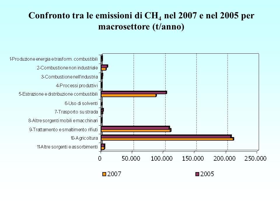 Confronto tra le emissioni di CH 4 nel 2007 e nel 2005 per macrosettore (t/anno)