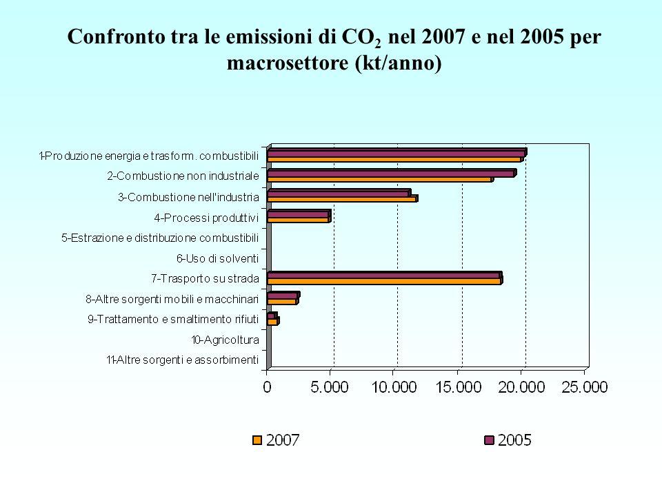 Confronto tra le emissioni di CO 2 nel 2007 e nel 2005 per macrosettore (kt/anno)