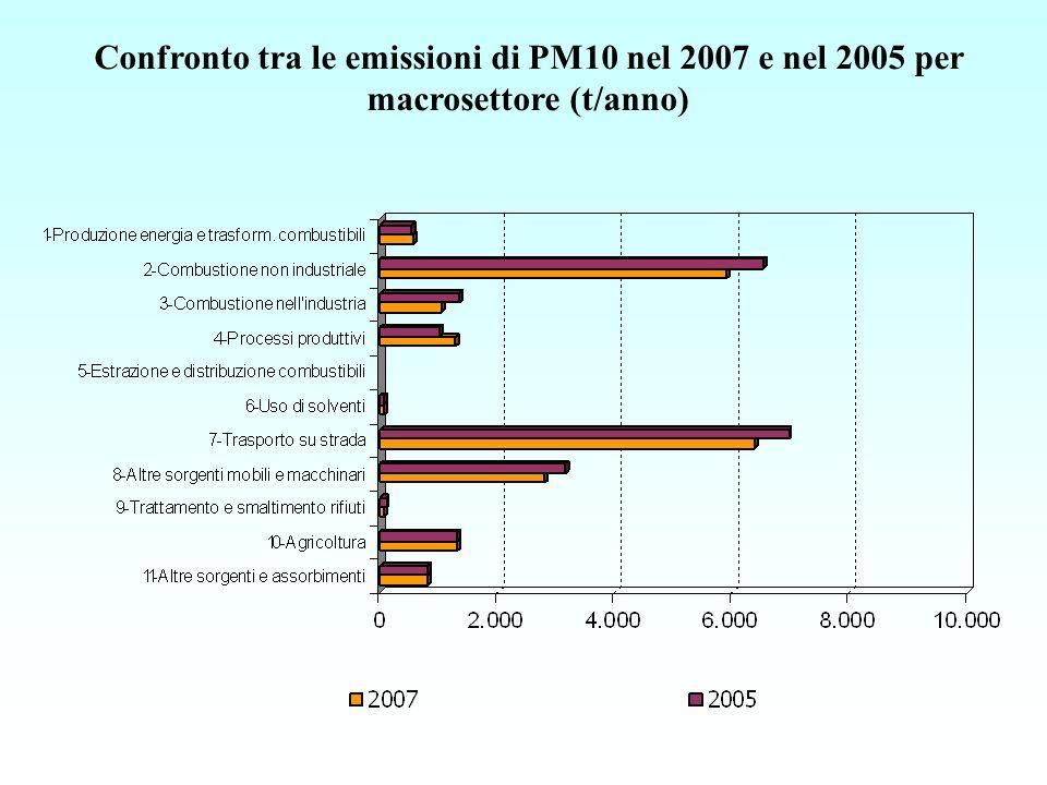 Confronto tra le emissioni di PM10 nel 2007 e nel 2005 per macrosettore (t/anno)