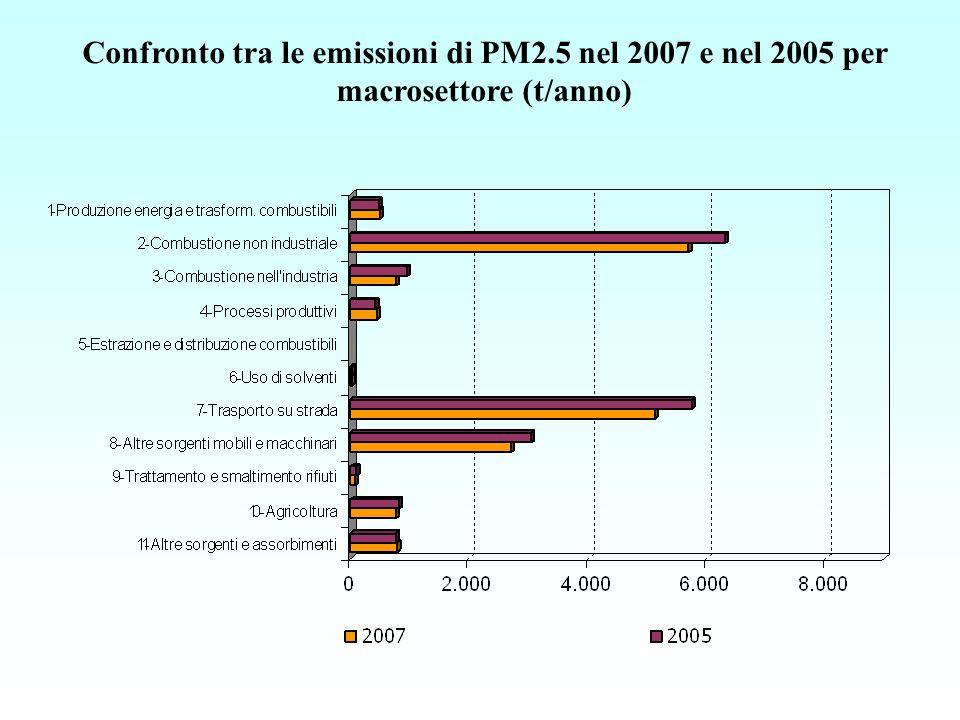 Confronto tra le emissioni di PM2.5 nel 2007 e nel 2005 per macrosettore (t/anno)