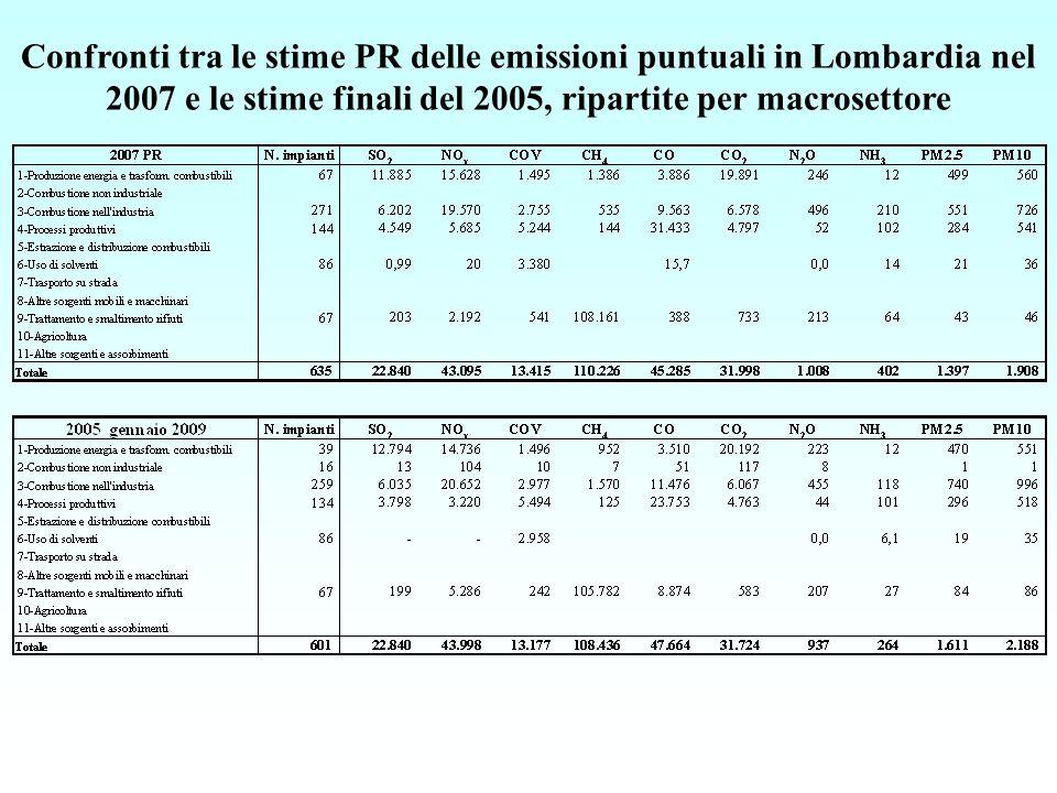 Confronti tra le stime PR delle emissioni puntuali in Lombardia nel 2007 e le stime finali del 2005, ripartite per macrosettore