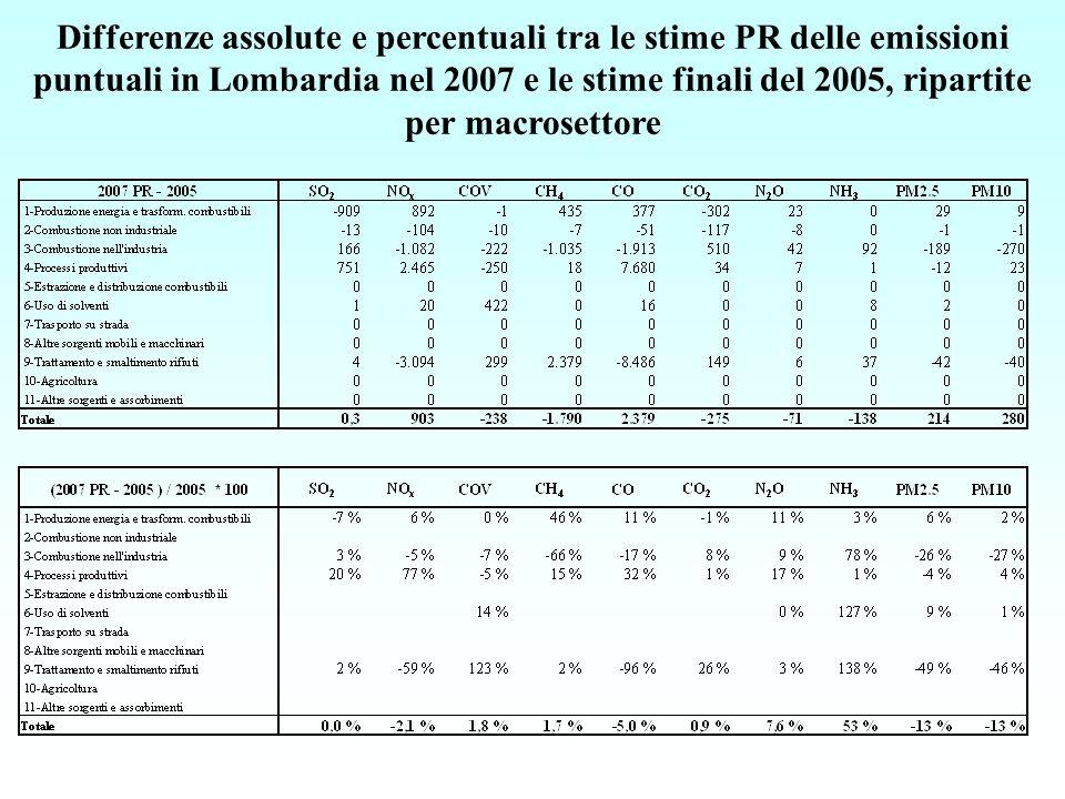 Differenze assolute e percentuali tra le stime PR delle emissioni puntuali in Lombardia nel 2007 e le stime finali del 2005, ripartite per macrosettore