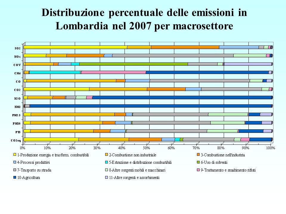 Distribuzione percentuale delle emissioni in Lombardia nel 2007 per macrosettore