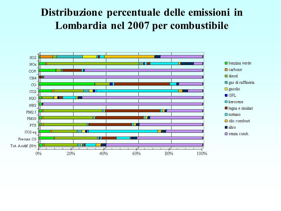 Emissioni di PM2.5 in Lombardia nel 2007 ripartite per macrosettore e combustibile * * gasolio = gasolio + diesel ; legna = legna e similari + scarti di legna