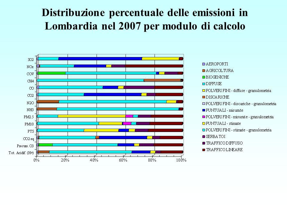 Distribuzione percentuale delle emissioni in Lombardia nel 2007 per modulo di calcolo