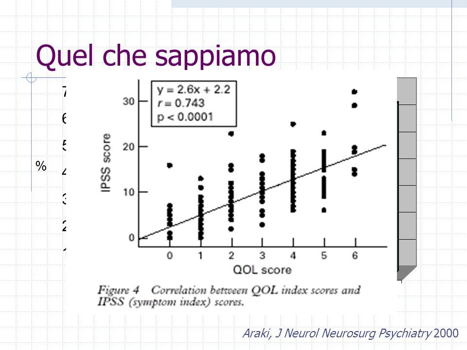 Quel che sappiamo Araki, J Neurol Neurosurg Psychiatry 2000 0 10 20 30 40 50 60 70 1233,54 H&Y stage Pazienti sintomatici Cattiva QoL %