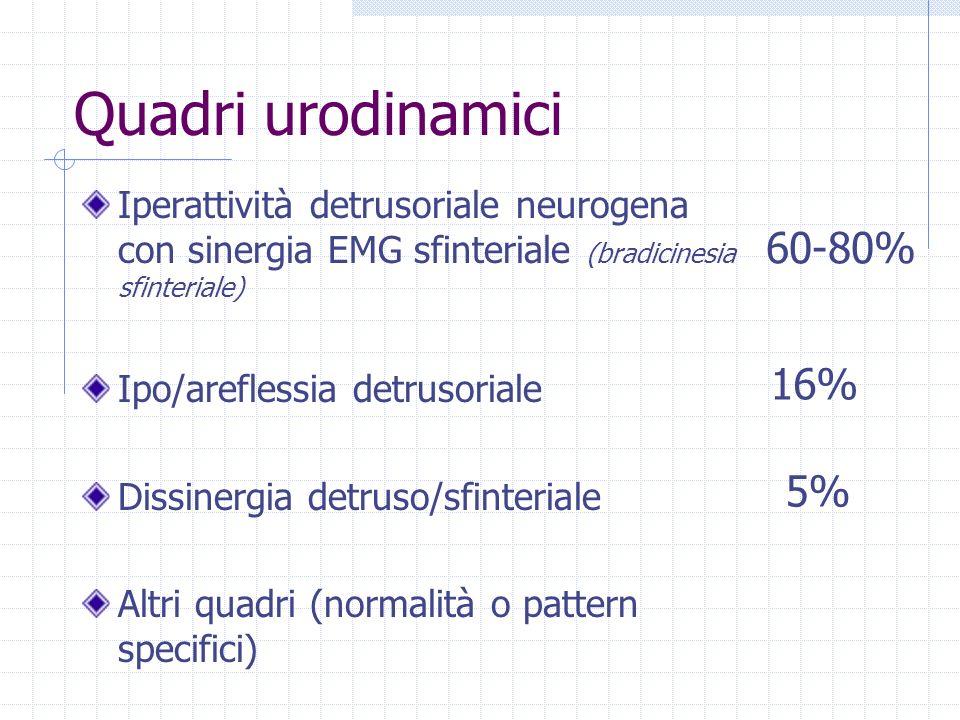 Quadri urodinamici Iperattività detrusoriale neurogena con sinergia EMG sfinteriale (bradicinesia sfinteriale) Ipo/areflessia detrusoriale Dissinergia detruso/sfinteriale Altri quadri (normalità o pattern specifici) 60-80% 16% 5%