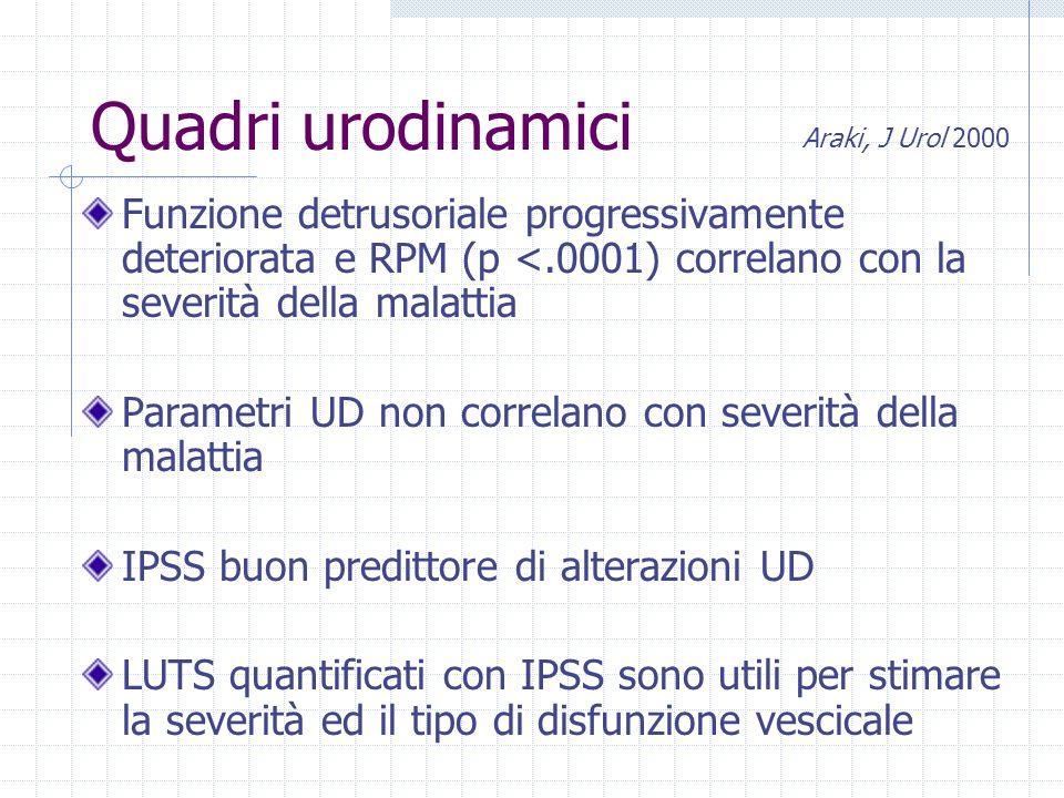 Quadri urodinamici Funzione detrusoriale progressivamente deteriorata e RPM (p <.0001) correlano con la severità della malattia Parametri UD non correlano con severità della malattia IPSS buon predittore di alterazioni UD LUTS quantificati con IPSS sono utili per stimare la severità ed il tipo di disfunzione vescicale Araki, J Urol 2000