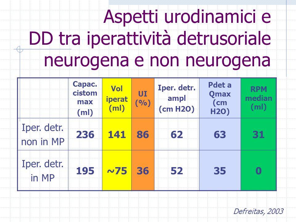 Aspetti urodinamici e DD tra iperattività detrusoriale neurogena e non neurogena Capac.
