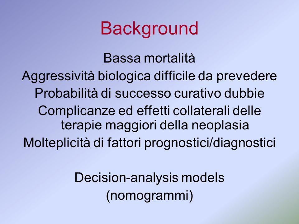 Background Bassa mortalità Aggressività biologica difficile da prevedere Probabilità di successo curativo dubbie Complicanze ed effetti collaterali de