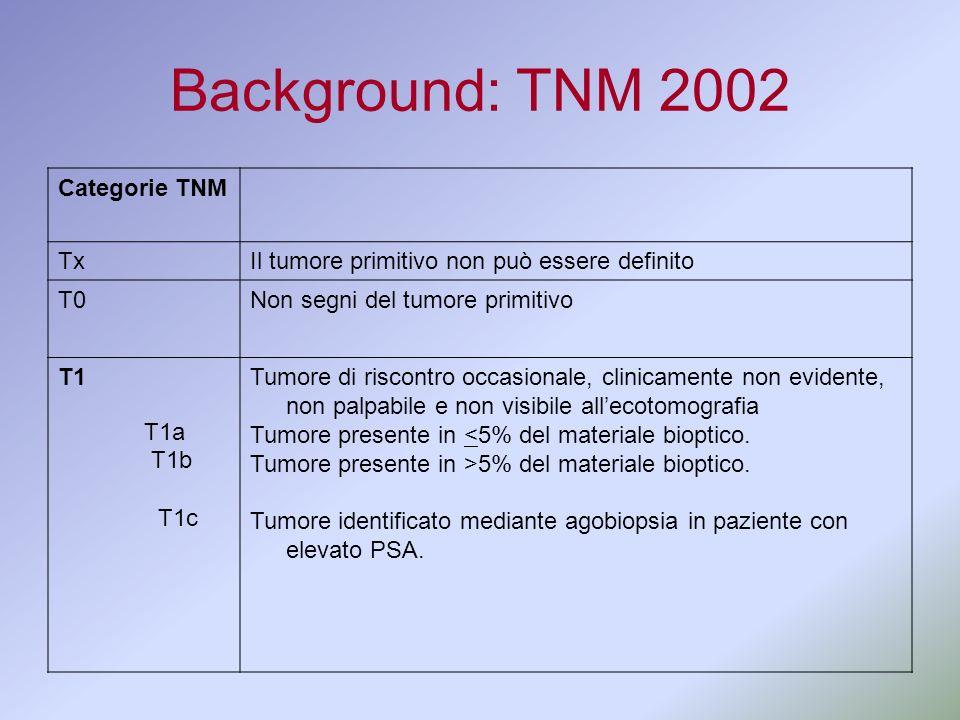 Background: TNM 2002 Categorie TNM TxIl tumore primitivo non può essere definito T0Non segni del tumore primitivo T1 T1a T1b T1c Tumore di riscontro o