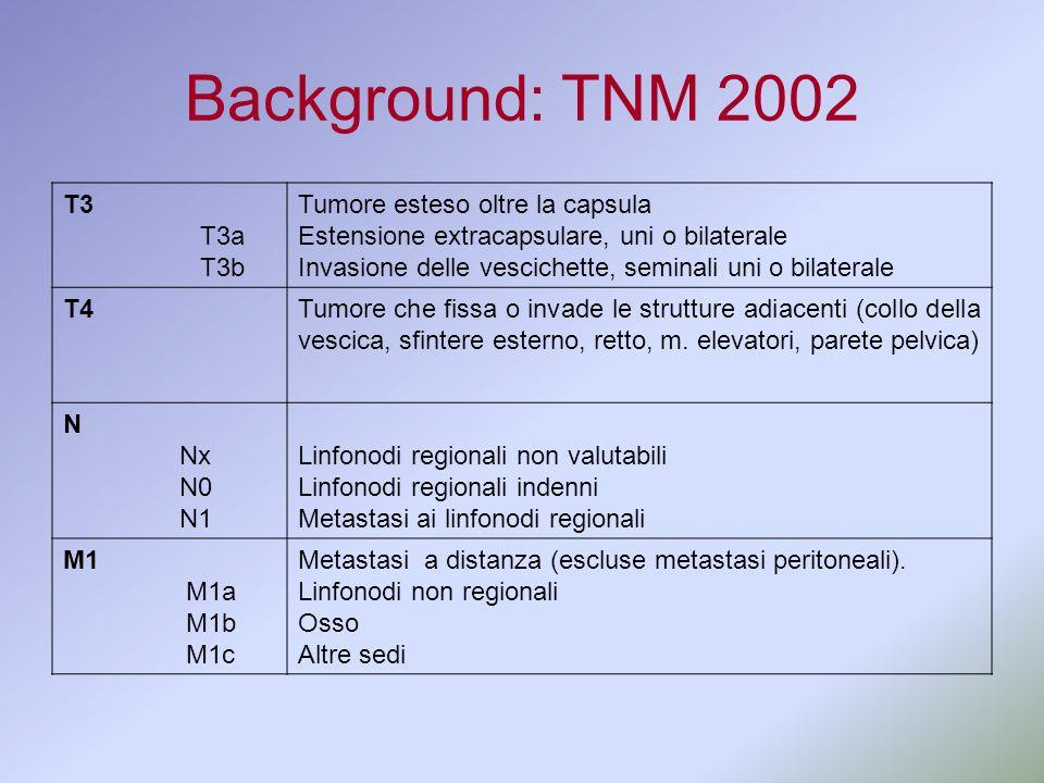 Background: TNM 2002 T3 T3a T3b Tumore esteso oltre la capsula Estensione extracapsulare, uni o bilaterale Invasione delle vescichette, seminali uni o