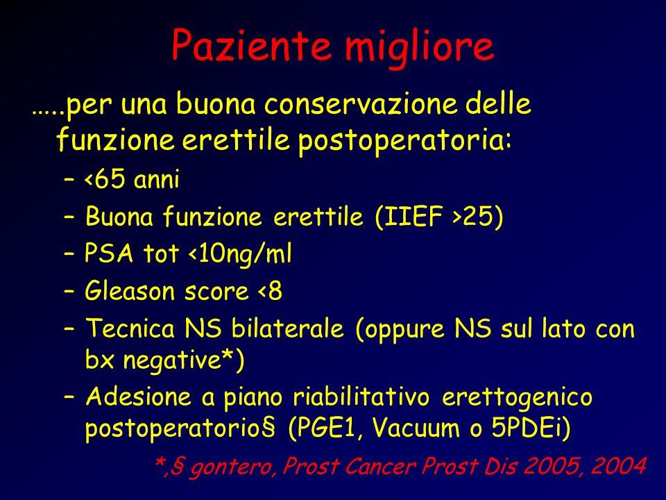Paziente migliore …..per una buona conservazione delle funzione erettile postoperatoria: –<65 anni –Buona funzione erettile (IIEF >25) –PSA tot <10ng/ml –Gleason score <8 –Tecnica NS bilaterale (oppure NS sul lato con bx negative*) –Adesione a piano riabilitativo erettogenico postoperatorio§ (PGE1, Vacuum o 5PDEi) *,§ gontero, Prost Cancer Prost Dis 2005, 2004
