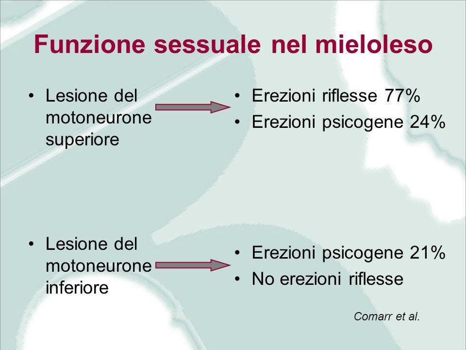 Funzione sessuale nel mieloleso Lesione del motoneurone superiore Lesione del motoneurone inferiore Erezioni riflesse 77% Erezioni psicogene 24% Erezi