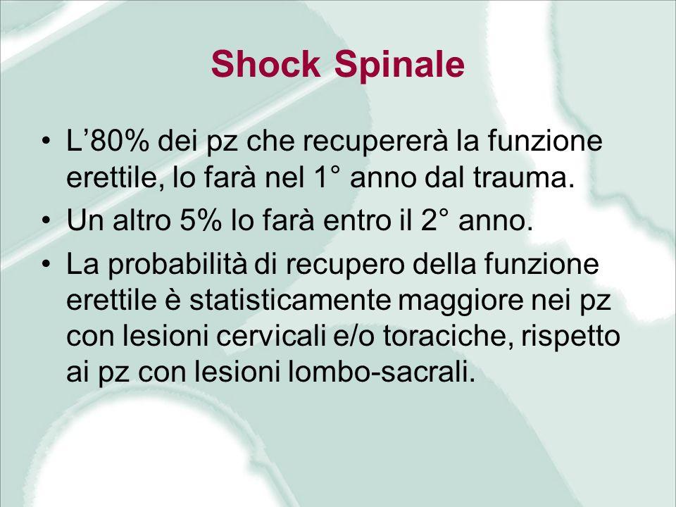 Shock Spinale L80% dei pz che recupererà la funzione erettile, lo farà nel 1° anno dal trauma. Un altro 5% lo farà entro il 2° anno. La probabilità di