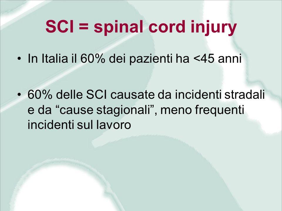 SCI = spinal cord injury In Italia il 60% dei pazienti ha <45 anni 60% delle SCI causate da incidenti stradali e da cause stagionali, meno frequenti i