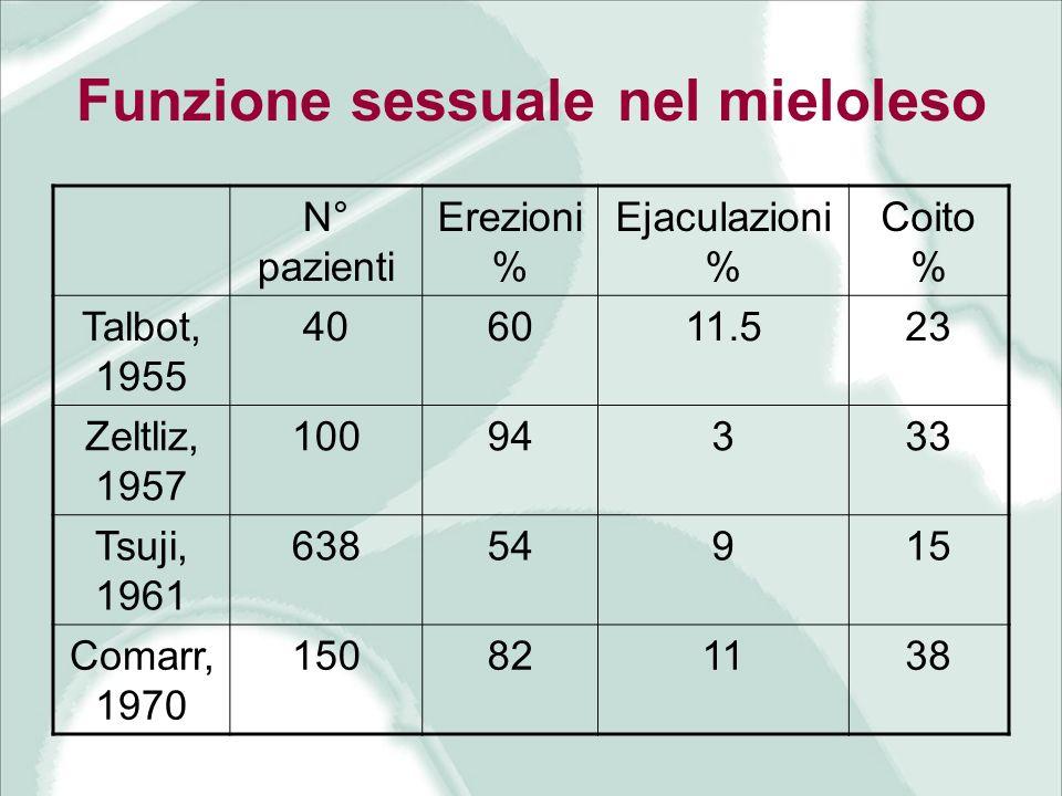 Funzione sessuale nel mieloleso N° pazienti Erezioni % Ejaculazioni % Coito % Talbot, 1955 406011.523 Zeltliz, 1957 10094333 Tsuji, 1961 63854915 Coma