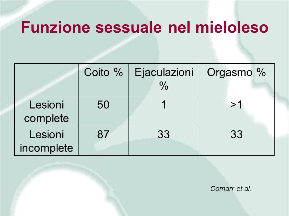 Funzione sessuale nel mieloleso Coito %Ejaculazioni % Orgasmo % Lesioni complete 501>1 Lesioni incomplete 8733 Comarr et al.
