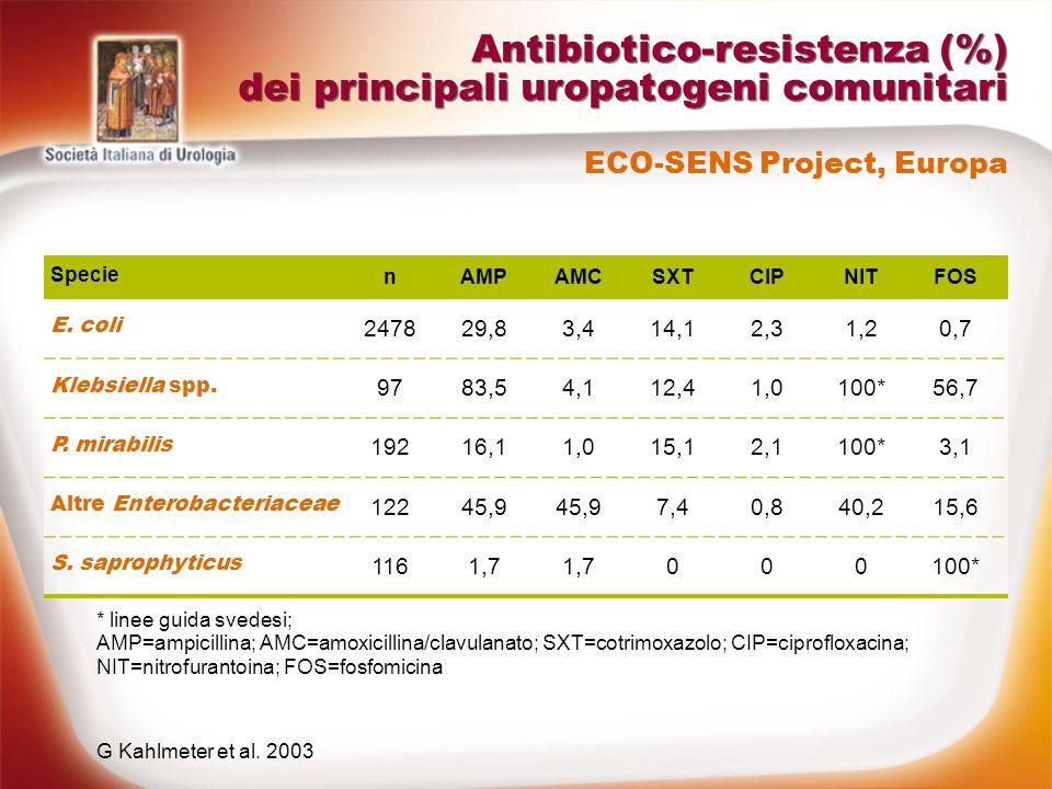 Antibiotico-resistenza (%) dei principali uropatogeni comunitari Specie nAMPAMCSXTCIPNITFOS E. coli 247829,83,414,12,31,20,7 Klebsiella spp. 9783,54,1